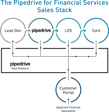 The Pipedrive for Financial Services Sales Stack