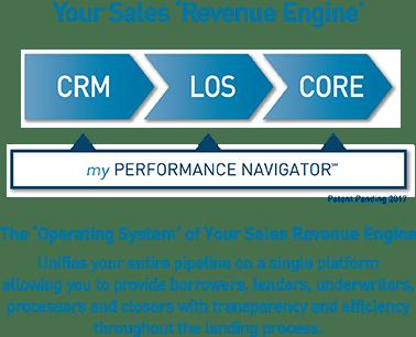 Your Sales Revenue Engine